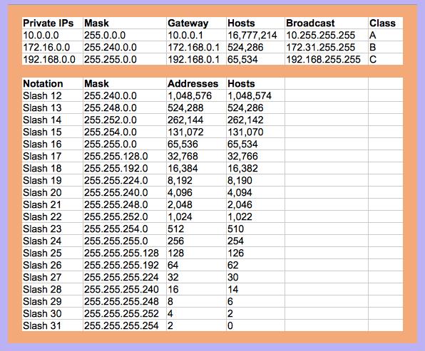 Electrician Network: Network Cheat Sheet Subnet